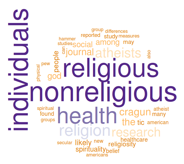 atheist health wordcloud