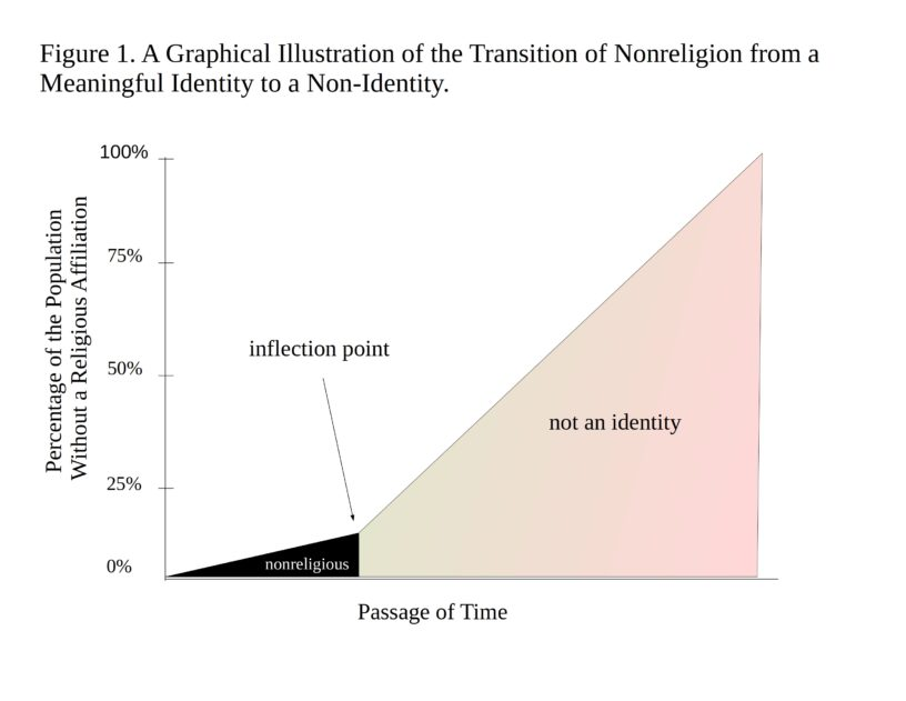 graph showing shift in identity over time
