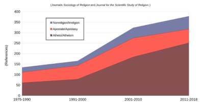chart showing growing interest in nonreligious in academic journals